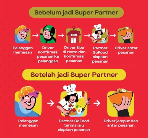 Perbedaan Super Partner GoFood dan Partner GoFood Biasa
